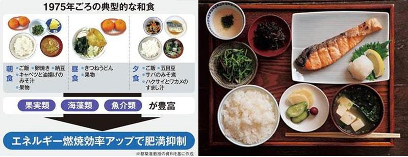 昭和50年代の食事
