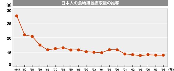 日本人の食物繊維摂取量の推移