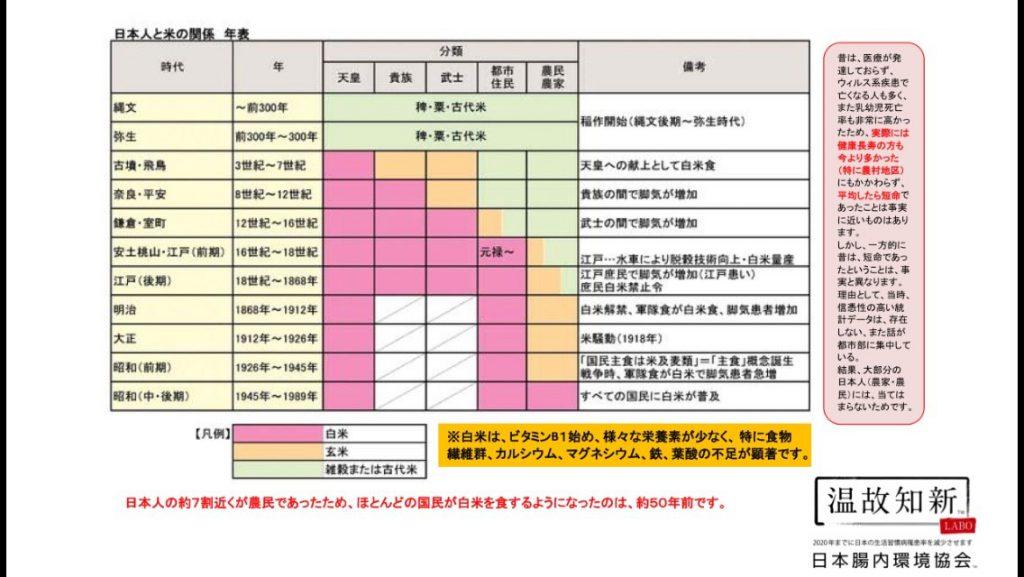日本人の食、腸内環境の変化