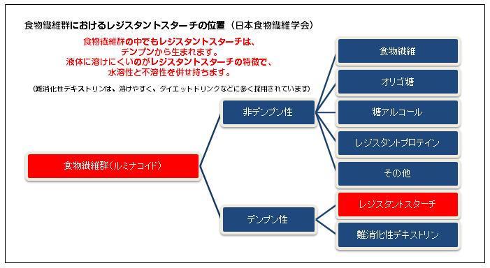 食物繊維群におけるレジスタントスターチ