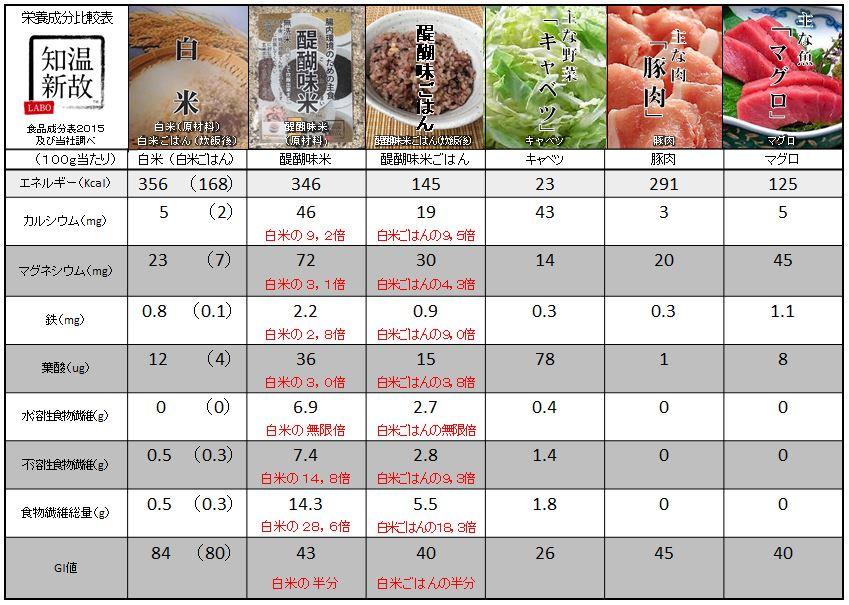 醍醐味米 栄養成分比較表