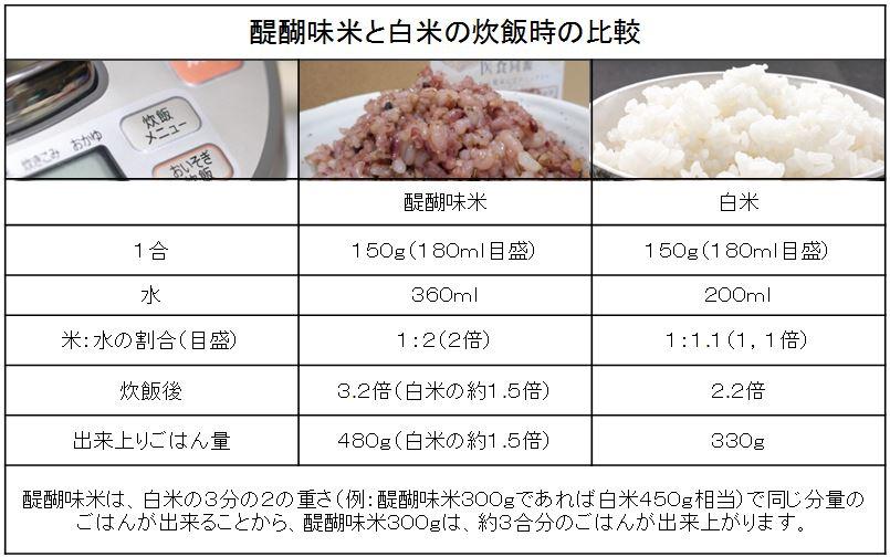 醍醐味米と白米の炊飯時の比較