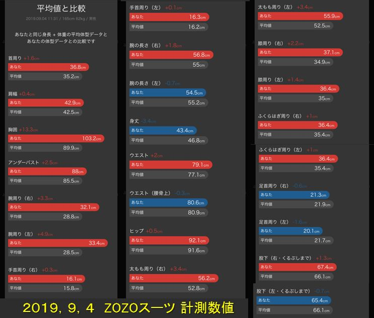 ZOZOスーツ計測数値 腸内環境株式会社 大森裕二