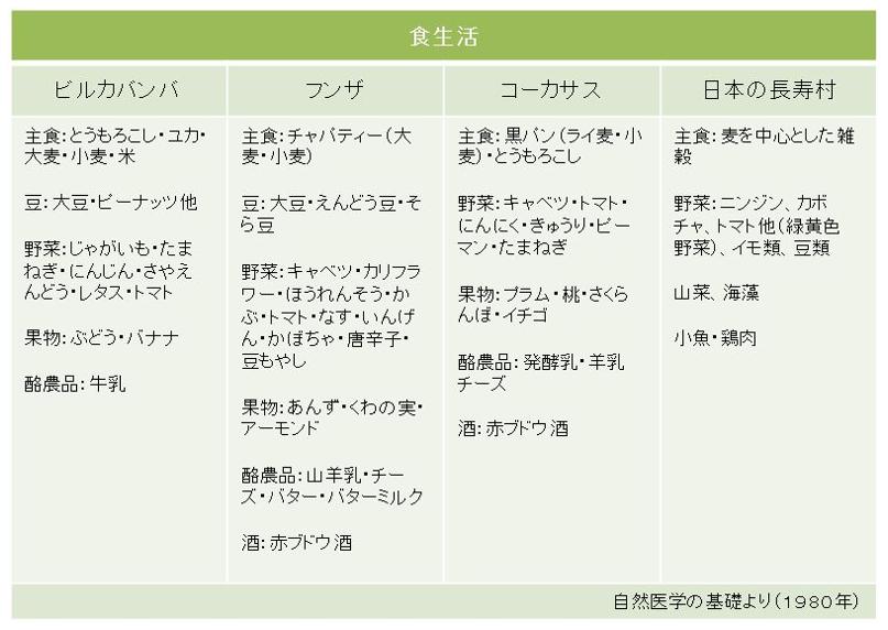 日本、世界の長寿村の食生活
