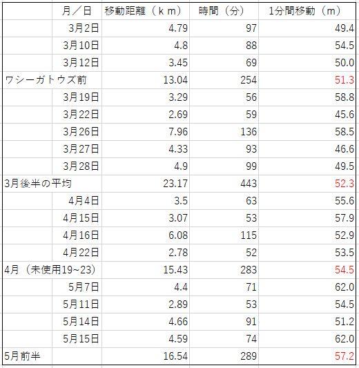 パーキンソン病におけるワシーガトウズ効果検証データ