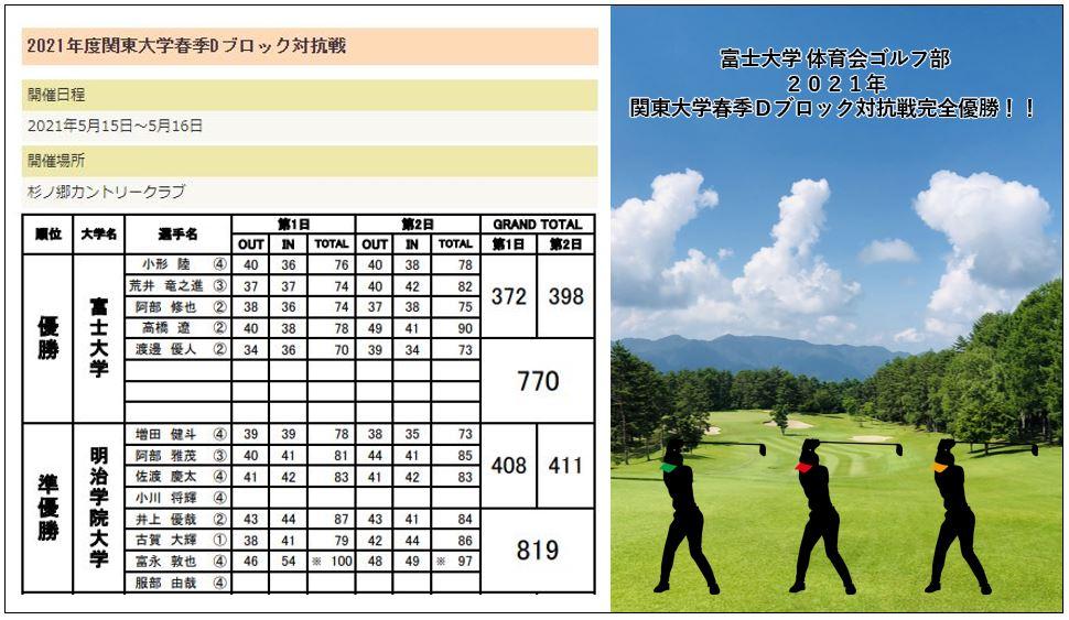 ワシーガトウズをご使用いただいている富士大学体育会ゴルフ部優勝。